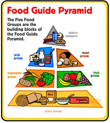 Food Health Values Foodpyramid