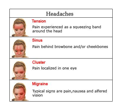 the Sinusitis Treatment for All Types Headaches