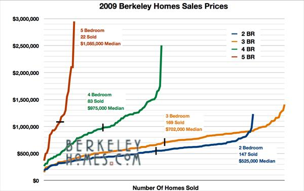 Sinus Congestion Remedies Mls-research-berkeley-real-estate-home-sales-price-distribution-by-house-number-of-bedrooms