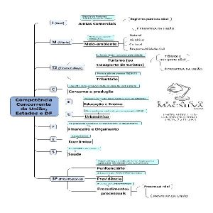 Baixar Combo de Mapas Mentais Para Carreiras Jurídicas pdf, epub, ebook