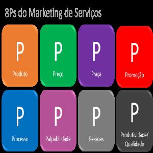 Baixar E-book 8P?s do Marketing de Serviços pdf, epub, eBook