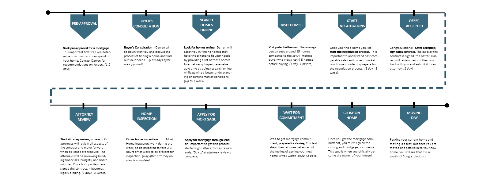 Home Purchase Timeline - Hoboken/JC Real Estate
