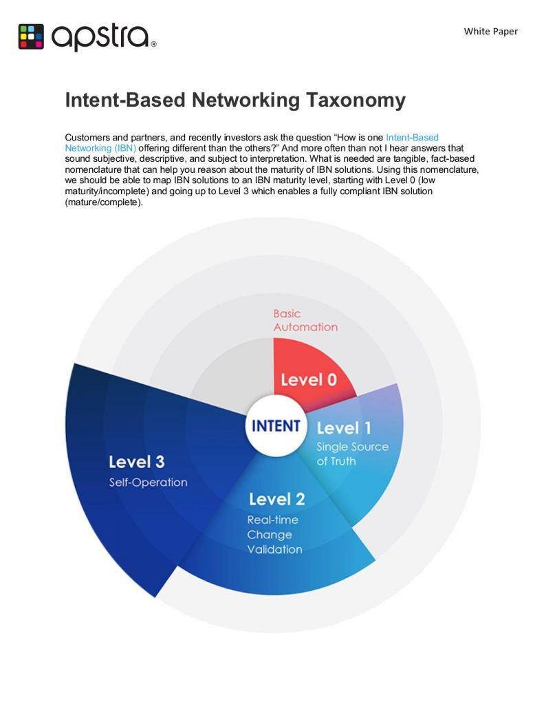 Intent-Based Networking Taxonomy
