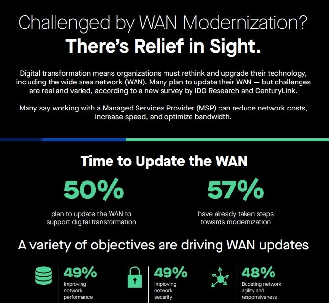 Challenged by WAN Modernization? There's Relief in Sight