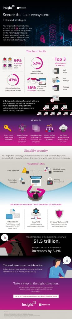 Secure the User Ecosystem