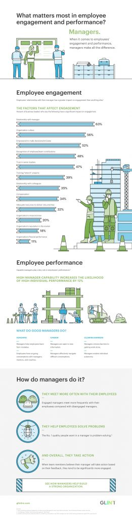 Managers Matter for Employee Engagement and Performance