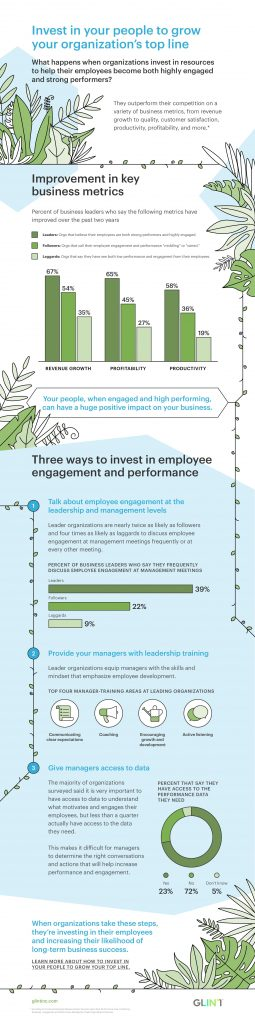 The Business Case for Employee Engagement and Performance