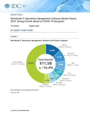 IDC: Worldwide IT Operations Management Software Market Shares, 2019: Strong Growth Ahead of COVID-19 Disruption