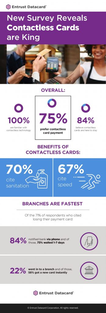 New Survey Reveals Contactless Cards are King