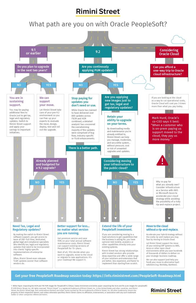 What path are you on with Oracle PeopleSoft?