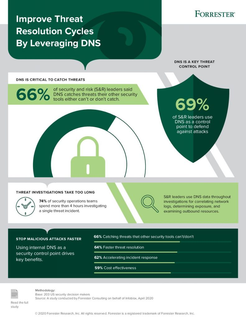 Improve Threat Resolution Cycles By Leveraging DNS