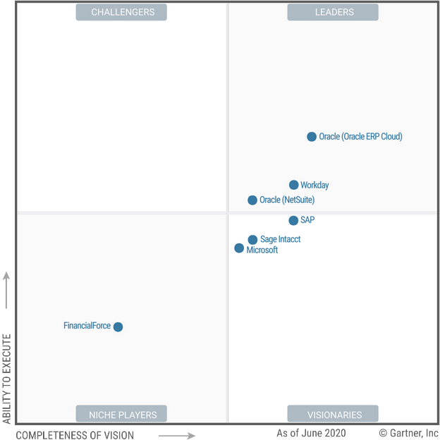2020 Gartner Magic Quadrant for Cloud Core Financial Management Suites