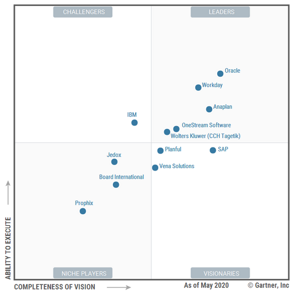 2020 Magic Quadrant for Cloud Financial Planning and Analysis Solutions