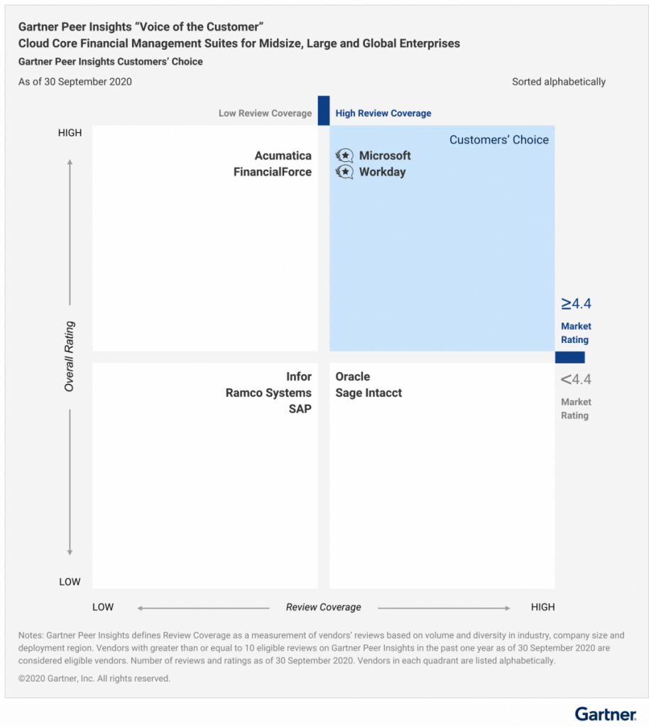Gartner Peer Insights Voice of the Customer for Cloud Core Financial Management Suites