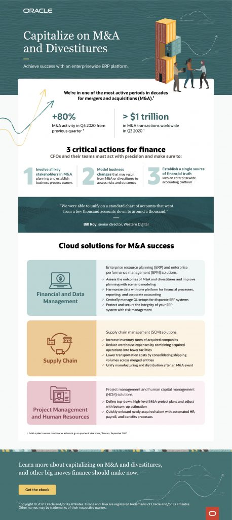 Capitalize on M and A and Divestitures