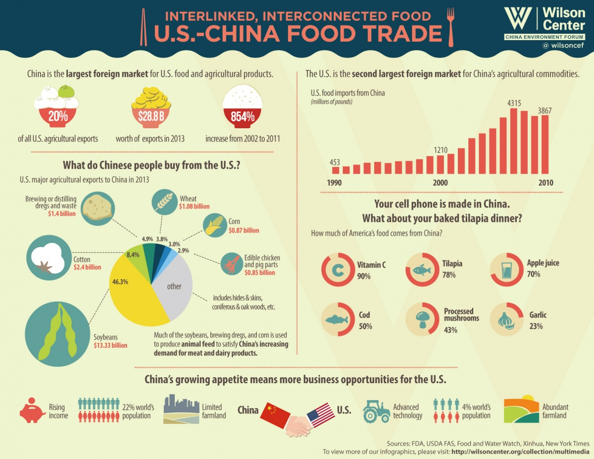 The U S  Imports A Lot of Food from China — and You Might Be