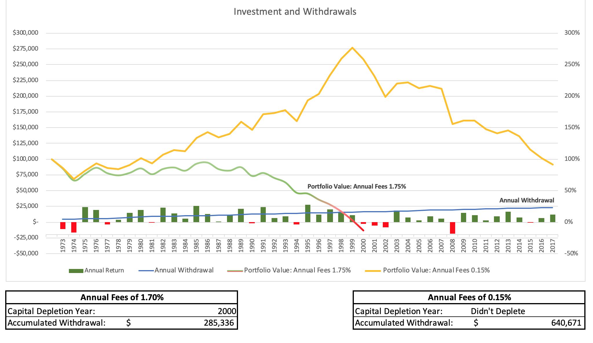chart represent $100,000 portfolios, comprising 60 percent U.S. stocks and 40 percent U.S. bonds