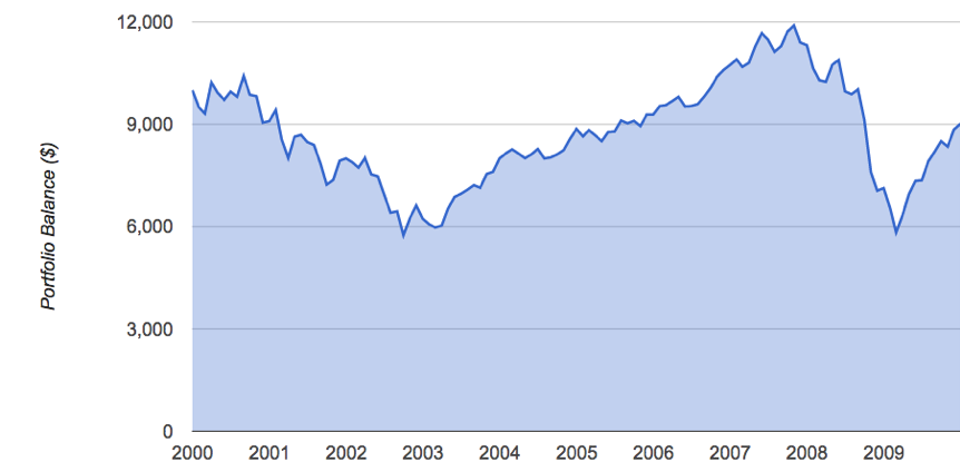 The Lost Decade For U.S. Stocks - January 2000-December 31, 2009