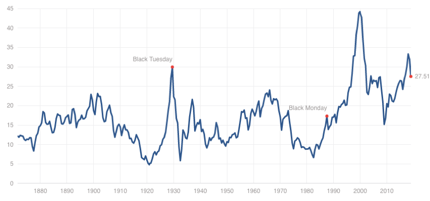 Historical CAPE Ratios For U.S. Stocks To January 1, 2019