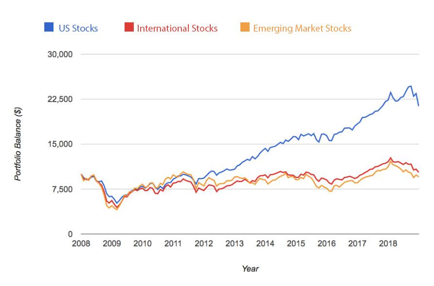 U.S. Stocks vs. International and Emerging Market Stocks - January 2008 – December 31, 2018