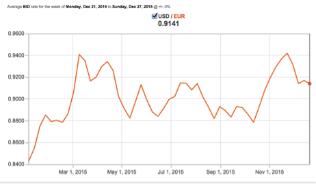 2015 U.S. Dollar Gain vs. Euro