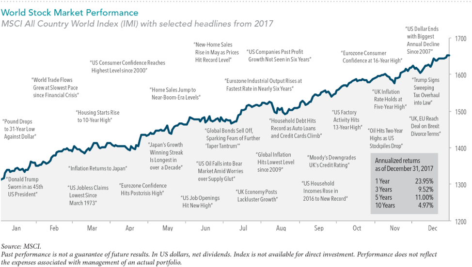 World Stock Market Performance with Headlines from 2017