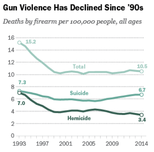 Gun Violence has declineds since the 90's