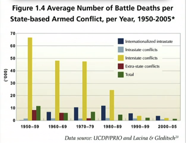 Average Number of Battle Deaths per state based arm conflict per year 1950-2005