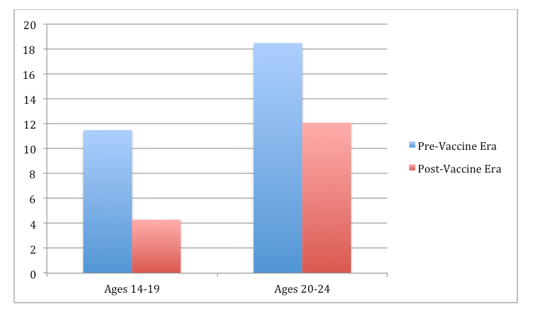 Percent Incidence of HPV Types Covered in Vaccine Before Vaccine Introduction and Six Years After Vaccine Introduction