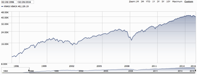 20 Year Return of Vanguard's Balanced Index Fund