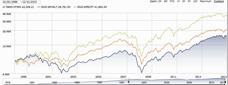 Canadian Stocks vs. U.S. Stocks Measured in USD