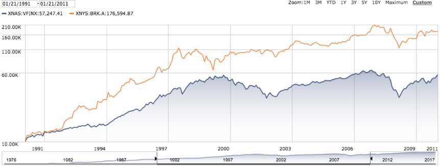 Berkshire Hathaway vs. Vanguard's S&P 500 Index January 21, 1991 – January 21, 2011