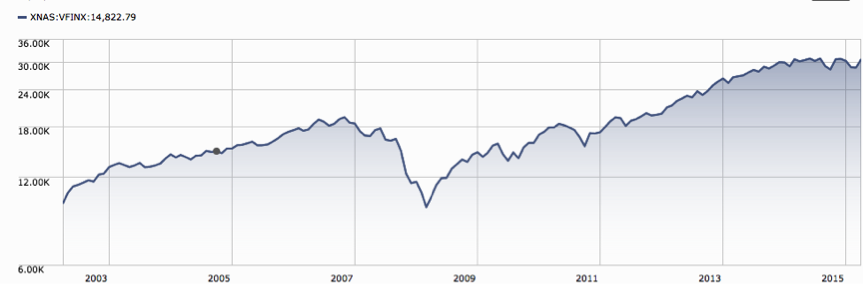 S&P Results2003-206