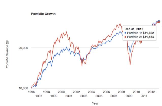 Balanced Portfolio Beats Stock Market Index Over 17 Years