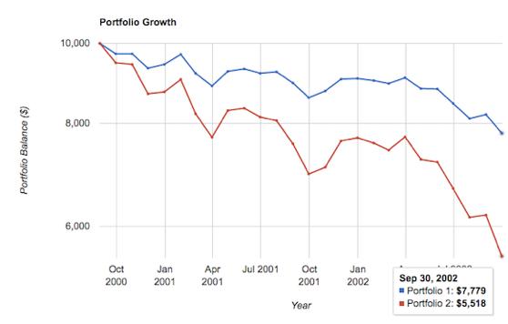 S&P 500 Index vs Balanced Portfolio
