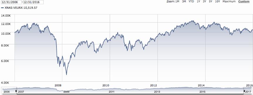 Vanguard's European Stock Market Index - Ten-Year Period Ending December 31, 2016