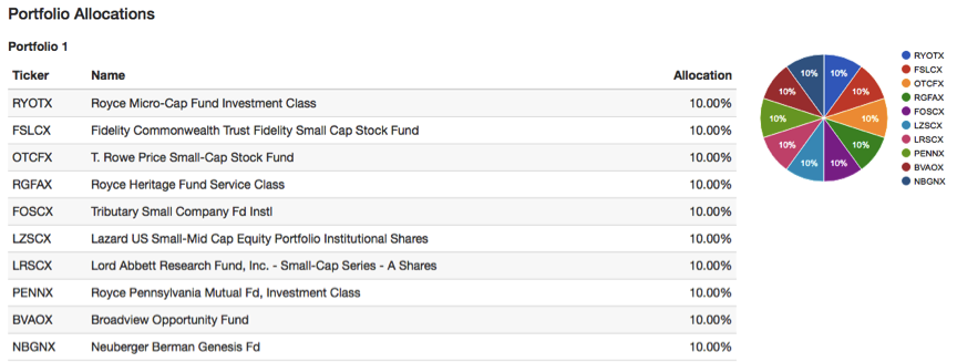 Recommended U.S. Small-Cap Funds