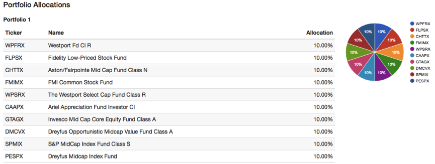 Recommended U.S. Mid-Cap Funds