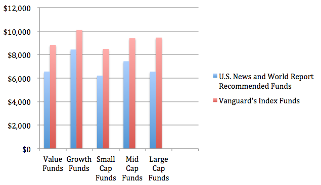 Recommended U.S. Stock Funds v. Six-Year Profits Made On A $10,000 Investment