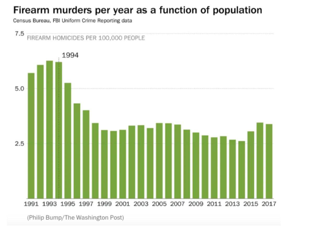 Firearm Murders Per Year