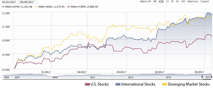 U.S. Stocks versus International and Emerging Market Stocks