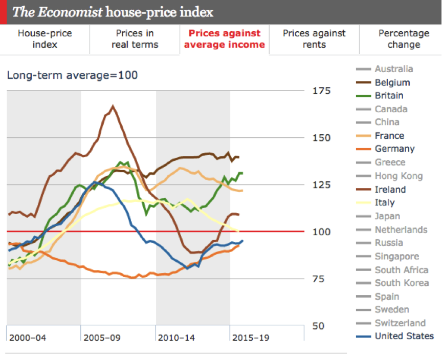 The Economist House Price Index