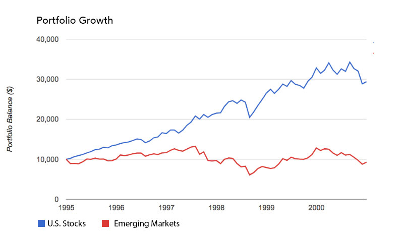 U.S. Stocks Dust Emerging Markets