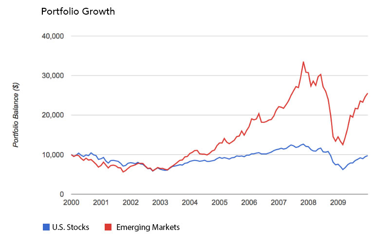 Emerging Markets Dust U.S. Stocks