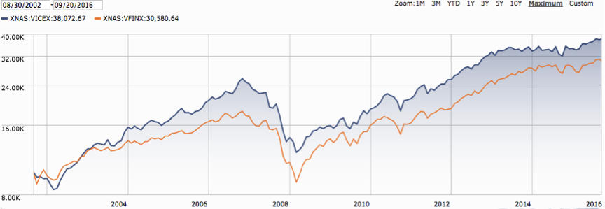 USA Mutuals Barrier Fund vs. Vanguard's S&P 500 Index