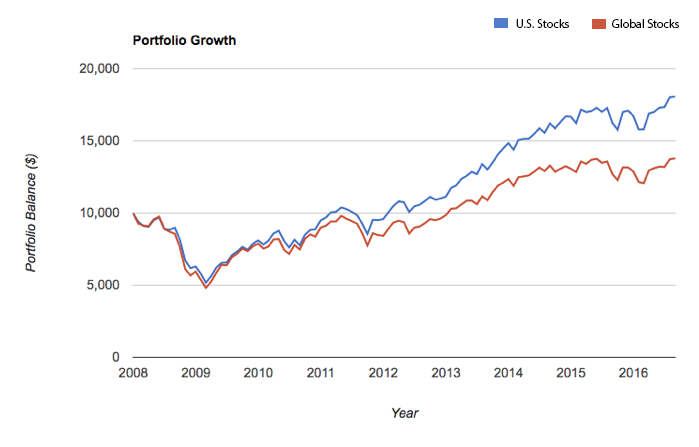 Performance Of U.S. Stock Index And Global Stock Index -January 2008 – September 2016