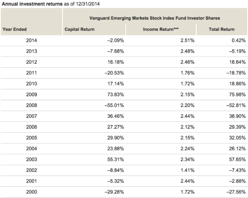 Annual Investment Return Figures for Vanguard Emerging Markets Stock Index Fund Investor Shares