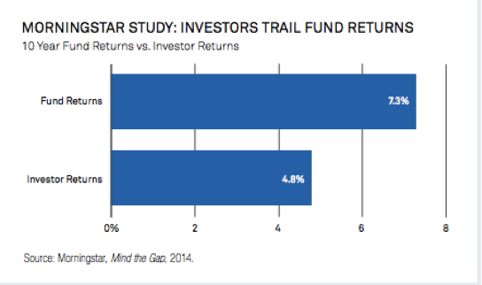 Morningstar Study: investors Trail Fund Returns