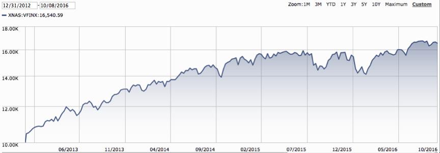 S&P 500 December 12, 2012 – October 8, 2016