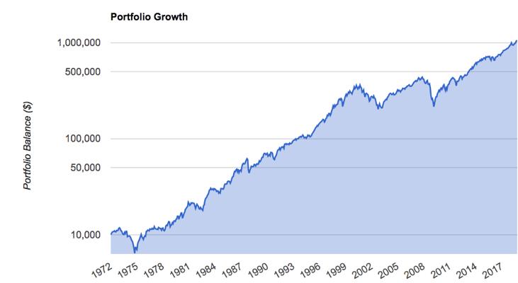 U.S. Stock Market 1972-2018
